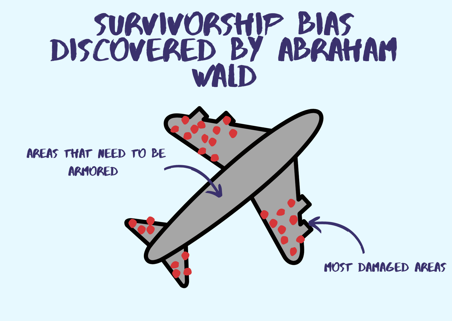 Survivorship bias by Abraham Wald