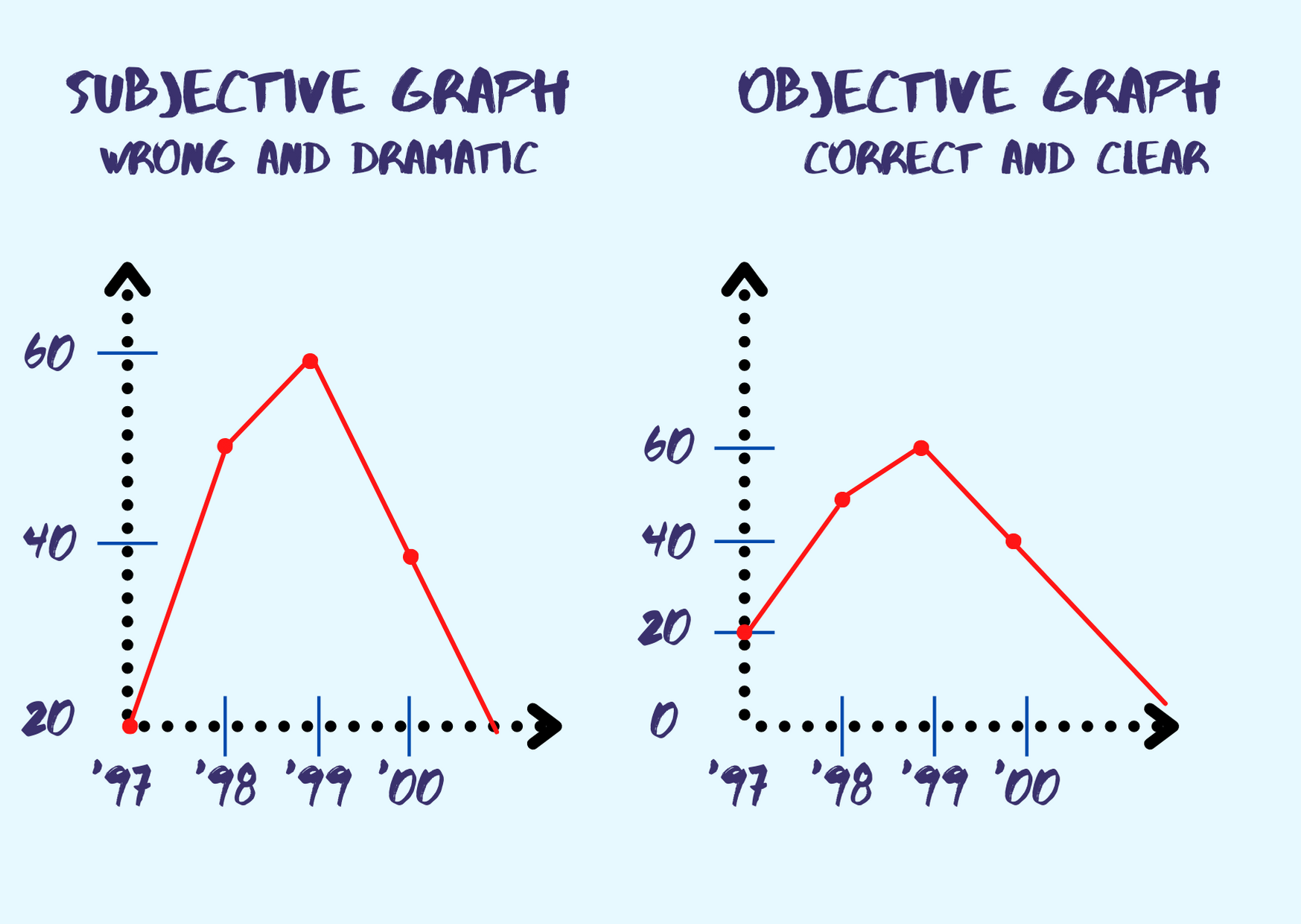 Manipulation on a scale of graph
