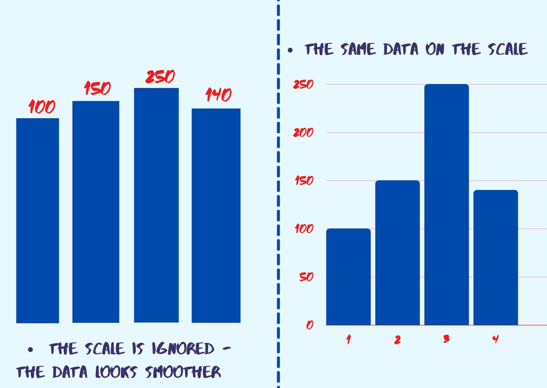 Manipulation with bar charts